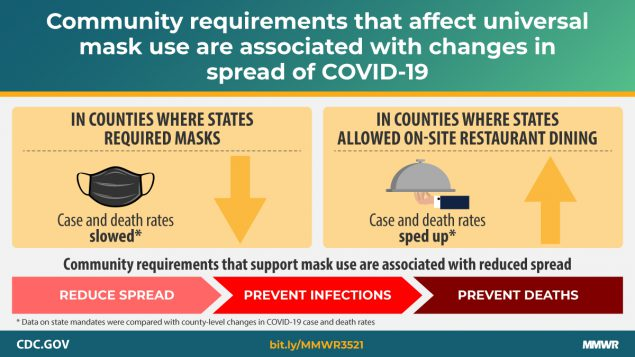 CDC: Impact of mask mandates and indoor dining on COVID rates